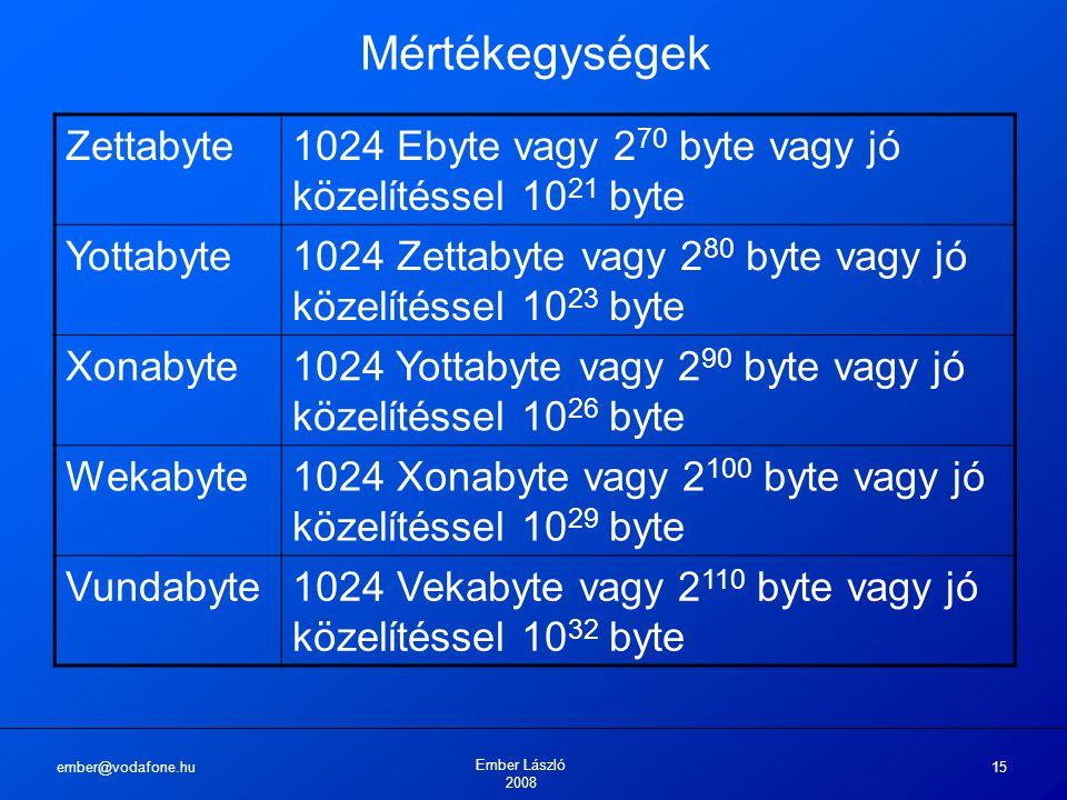 ember@vodafone.hu Ember László 2008 15 Mértékegységek Zettabyte1024 Ebyte vagy 2 70 byte vagy jó közelítéssel 10 21 byte Yottabyte1024 Zettabyte vagy 2 80 byte vagy jó közelítéssel 10 23 byte Xonabyte1024 Yottabyte vagy 2 90 byte vagy jó közelítéssel 10 26 byte Wekabyte1024 Xonabyte vagy 2 100 byte vagy jó közelítéssel 10 29 byte Vundabyte1024 Vekabyte vagy 2 110 byte vagy jó közelítéssel 10 32 byte