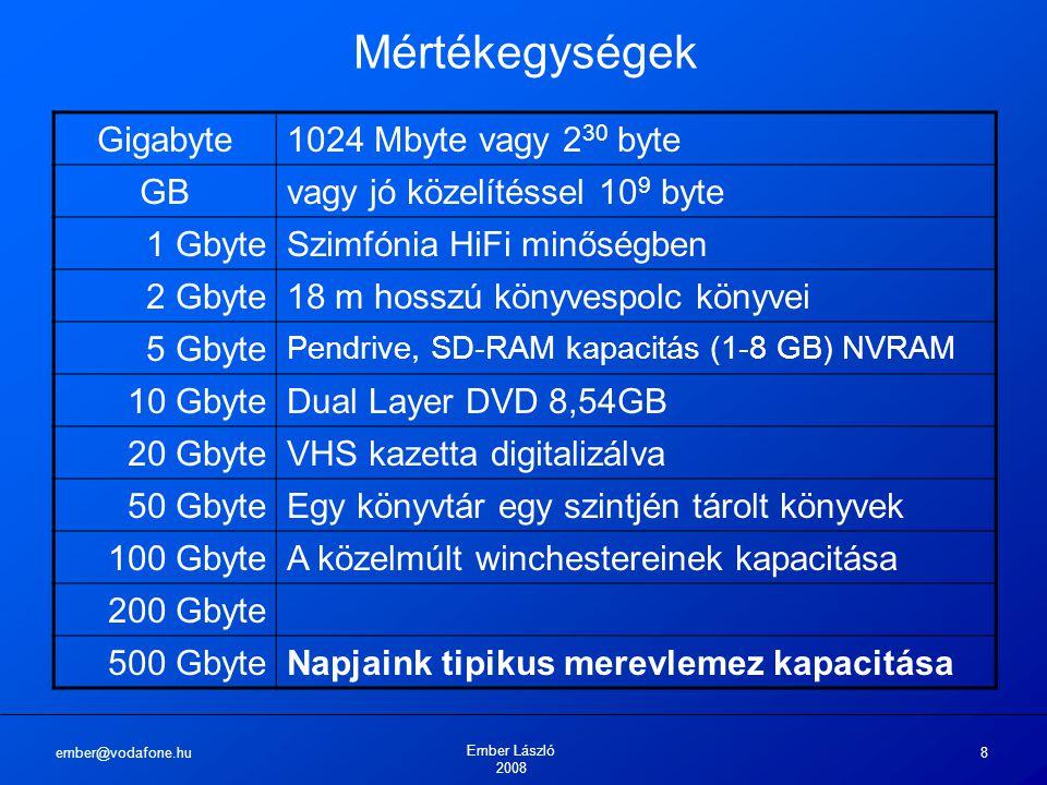 ember@vodafone.hu Ember László 2008 8 Mértékegységek Gigabyte1024 Mbyte vagy 2 30 byte GBvagy jó közelítéssel 10 9 byte 1 GbyteSzimfónia HiFi minőségben 2 Gbyte18 m hosszú könyvespolc könyvei 5 Gbyte Pendrive, SD-RAM kapacitás (1-8 GB) NVRAM 10 GbyteDual Layer DVD 8,54GB 20 GbyteVHS kazetta digitalizálva 50 GbyteEgy könyvtár egy szintjén tárolt könyvek 100 GbyteA közelmúlt winchestereinek kapacitása 200 Gbyte 500 GbyteNapjaink tipikus merevlemez kapacitása