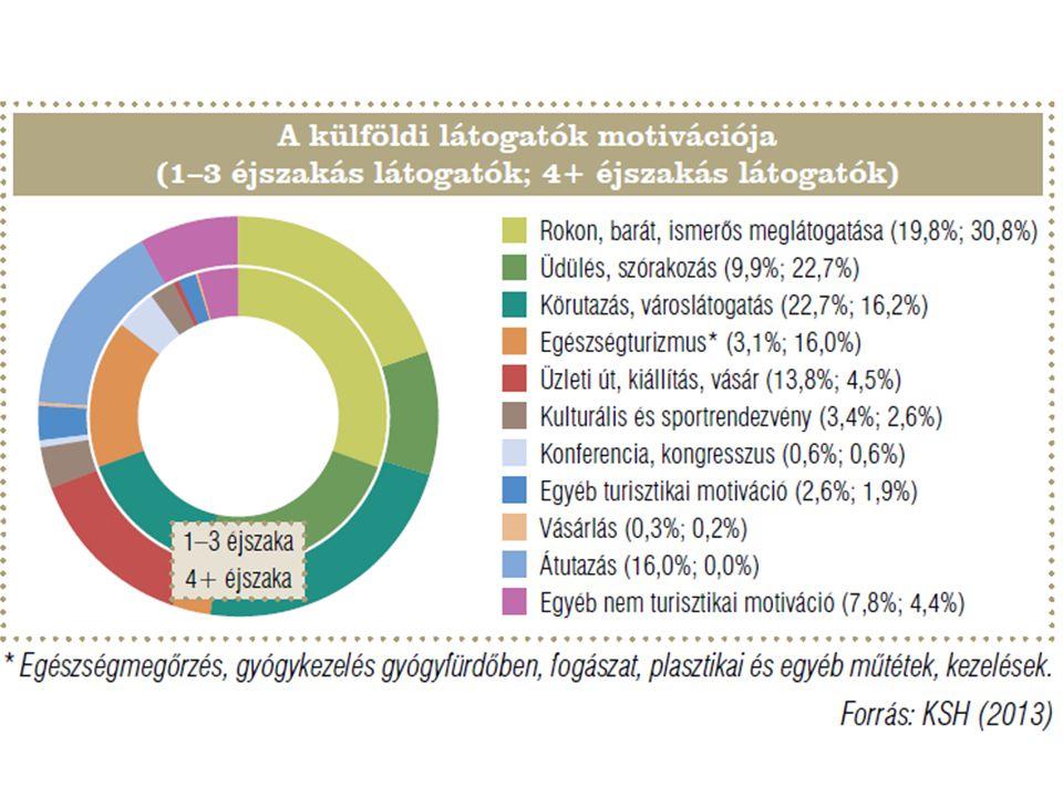 4.Néhány további fogalom  Utazási aktivitás: az utazáson részt vevők aránya a népességen belül.