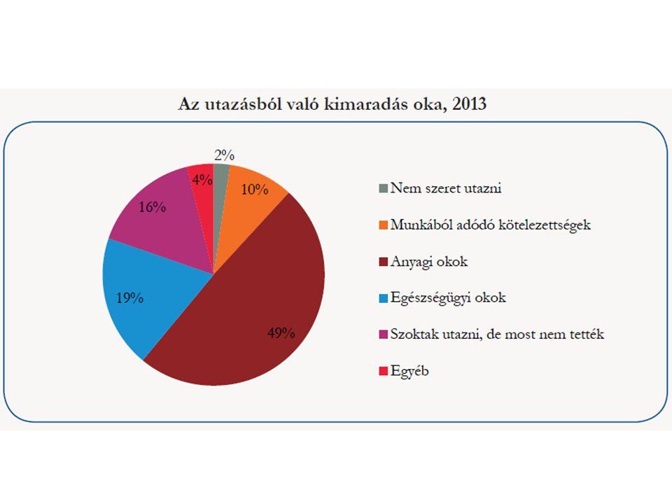 Nemzetközi utazások 1.Miért van szükség a lakosság külföldön megvalósult fogyasztásának mérésére .