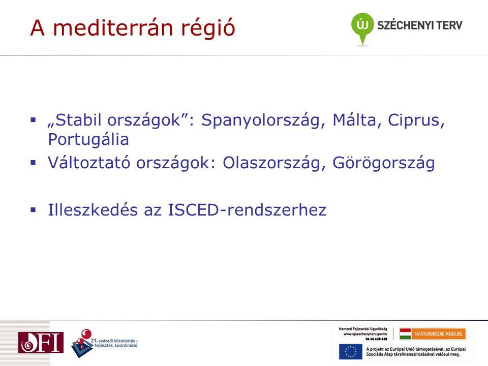 """A mediterrán régió  """"Stabil országok"""": Spanyolország, Málta, Ciprus, Portugália  Változtató országok: Olaszország, Görögország  Illeszkedés az ISCE"""