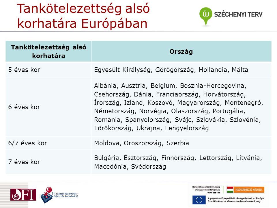 Tankötelezettség alsó korhatára Ország 5 éves korEgyesült Királyság, Görögország, Hollandia, Málta 6 éves kor Albánia, Ausztria, Belgium, Bosznia-Herc