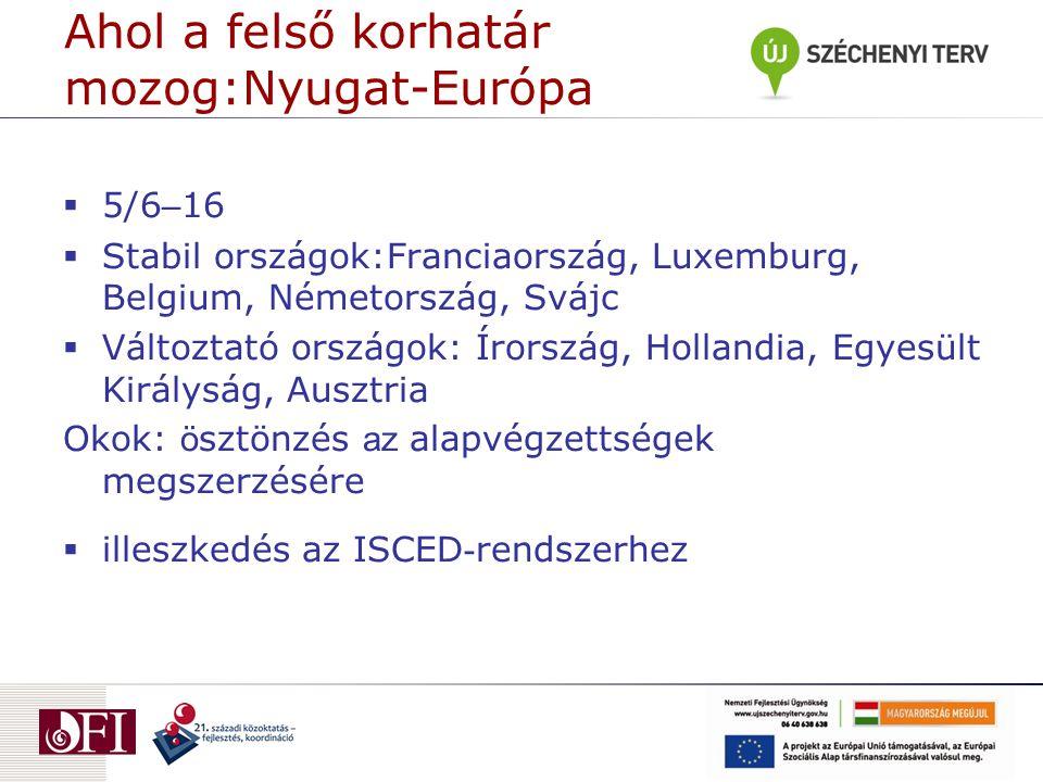 Ahol a felső korhatár mozog:Nyugat-Európa  5/6 – 16  Stabil országok:Franciaország, Luxemburg, Belgium, Németország, Svájc  Változtató országok: Ír