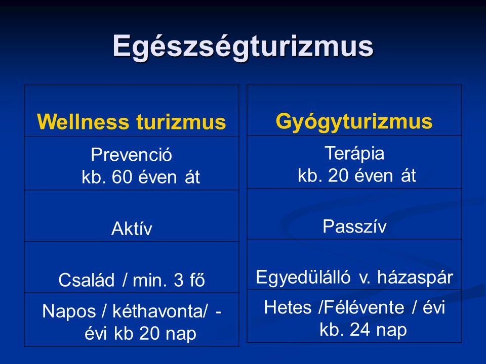 Egészségturizmus Wellness turizmus Prevenció kb. 60 éven át Aktív Család / min. 3 fő Napos / kéthavonta/ - évi kb 20 nap Gyógyturizmus Terápia kb. 20