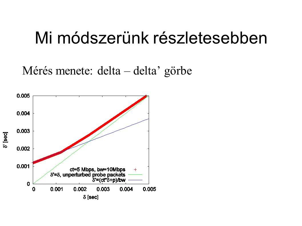 Mi módszerünk részletesebben Mérés menete: delta – delta' görbe