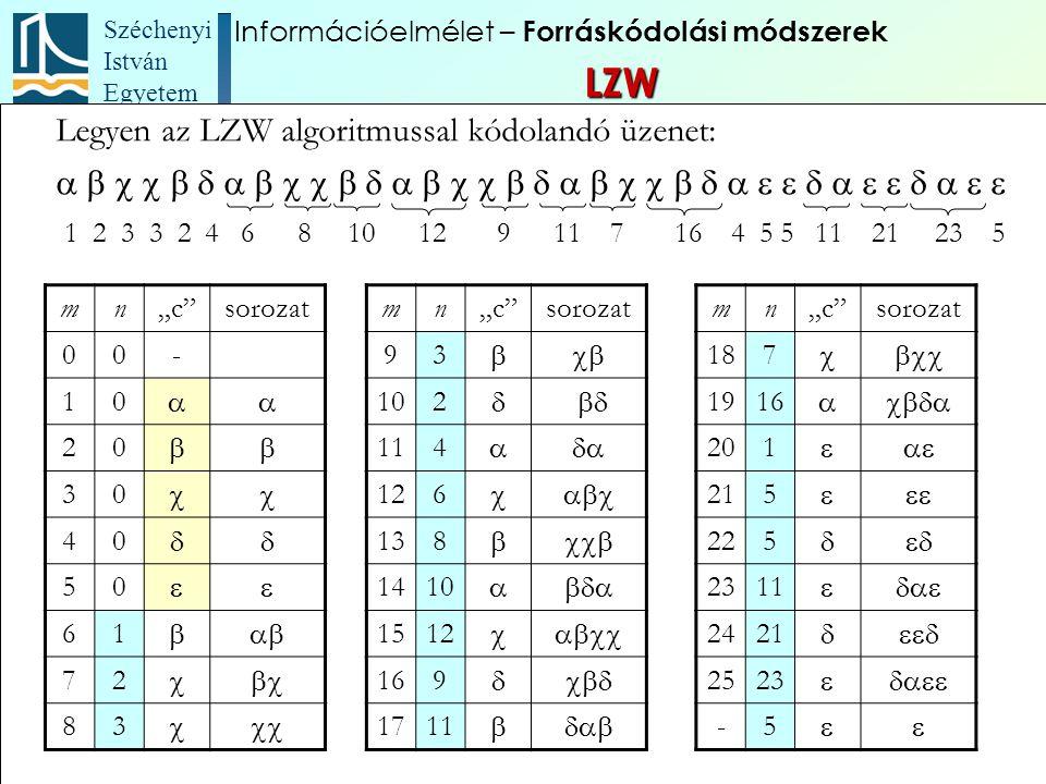 Széchenyi István Egyetem 97 Legyen az LZW algoritmussal kódolandó üzenet:  1 2 3