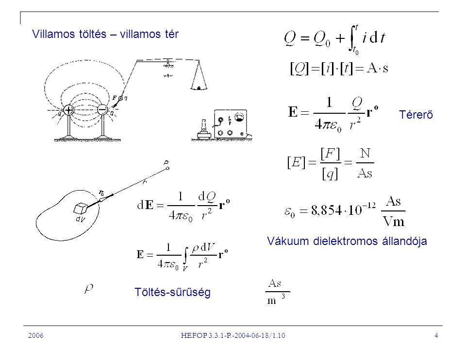 2006 HEFOP 3.3.1-P.-2004-06-18/1.10 4 Villamos töltés – villamos tér Vákuum dielektromos állandója Térerő Töltés-sűrűség