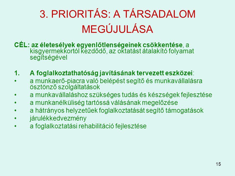 15 3. PRIORITÁS: A TÁRSADALOM MEGÚJULÁSA CÉL: az életesélyek egyenlőtlenségeinek csökkentése, a kisgyermekkortól kezdődő, az oktatást átalakító folyam