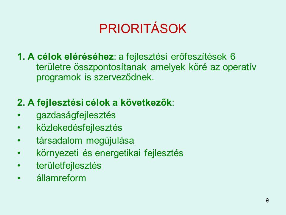 9 PRIORITÁSOK 1. A célok eléréséhez: a fejlesztési erőfeszítések 6 területre összpontosítanak amelyek köré az operatív programok is szerveződnek. 2. A