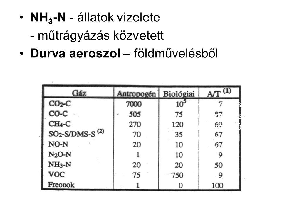 NH 3 -N - állatok vizelete - műtrágyázás közvetett Durva aeroszol – földművelésből Természetes (B) és mesterséges (A) emisszió aránya Mészáros (1993) szerint