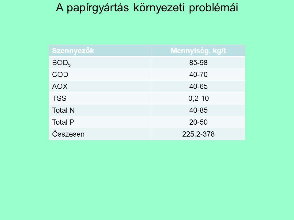 A papírgyártás környezeti problémái SzennyezőkMennyiség, kg/t BOD 5 85-98 COD40-70 AOX40-65 TSS0,2-10 Total N40-85 Total P20-50 Összesen225,2-378