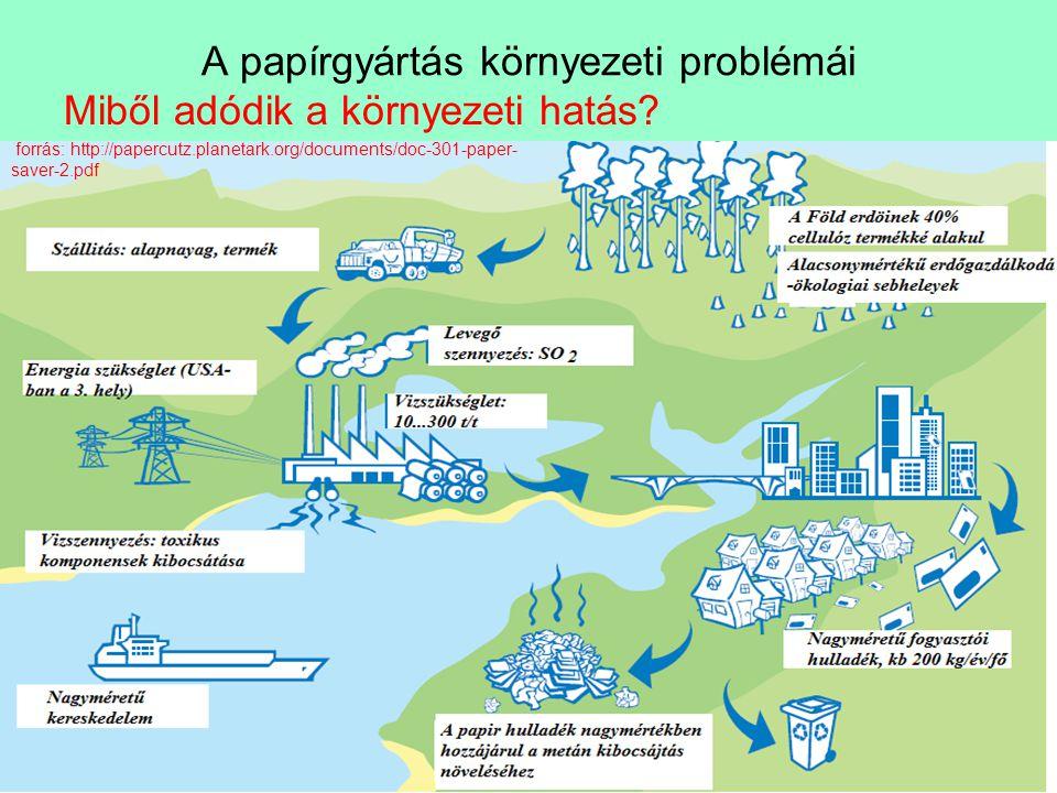 A papírgyártás környezeti problémái Miből adódik a környezeti hatás? forrás: http://papercutz.planetark.org/documents/doc-301-paper- saver-2.pdf