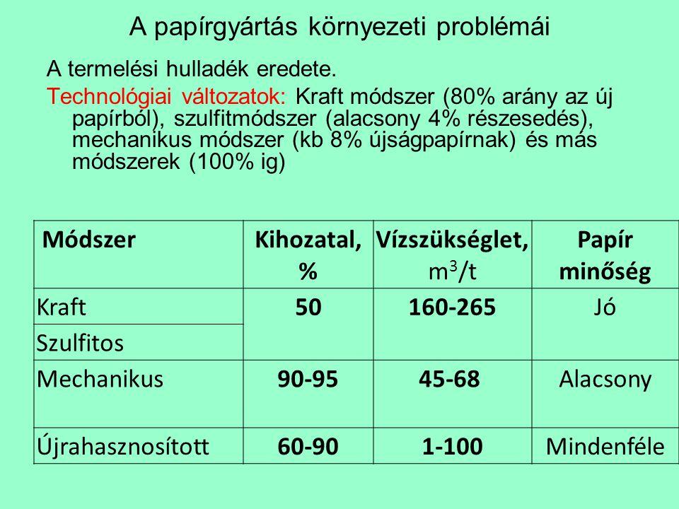 A papírgyártás környezeti problémái Energia használat44% Gázkibocsájtás38% Szilárd részecske kibocsájtás41% Szennyvíz kibocsájtás50% Szilárd hulladék kibocsájtás49% Az újrahasznosított és Kraft módszer összehasonlítása