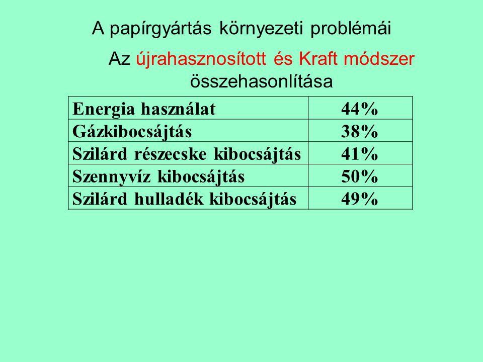 A papírgyártás környezeti problémái Energia használat44% Gázkibocsájtás38% Szilárd részecske kibocsájtás41% Szennyvíz kibocsájtás50% Szilárd hulladék