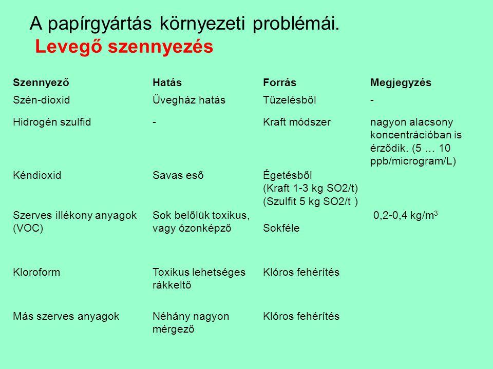 A papírgyártás környezeti problémái. Levegő szennyezés SzennyezőHatásForrásMegjegyzés Szén-dioxidÜvegház hatásTüzelésből- Hidrogén szulfid-Kraft módsz