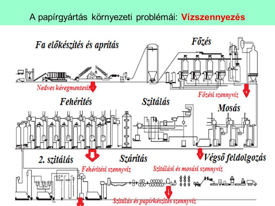 Új eljárások A papírgyártás környezeti problémái