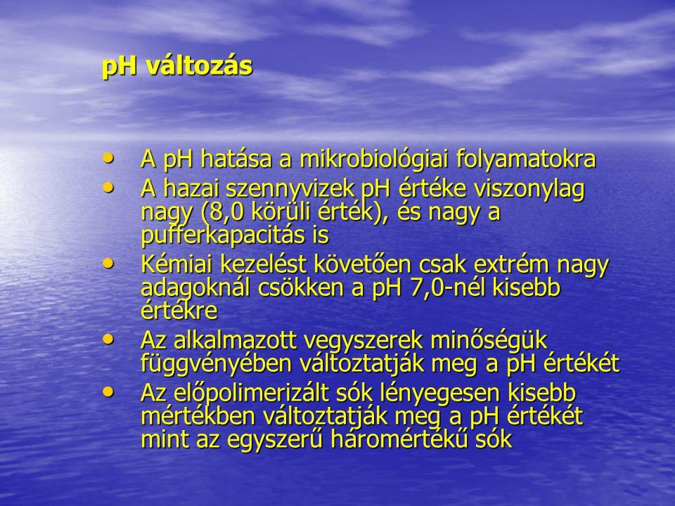 pH változás A pH hatása a mikrobiológiai folyamatokra A pH hatása a mikrobiológiai folyamatokra A hazai szennyvizek pH értéke viszonylag nagy (8,0 kör