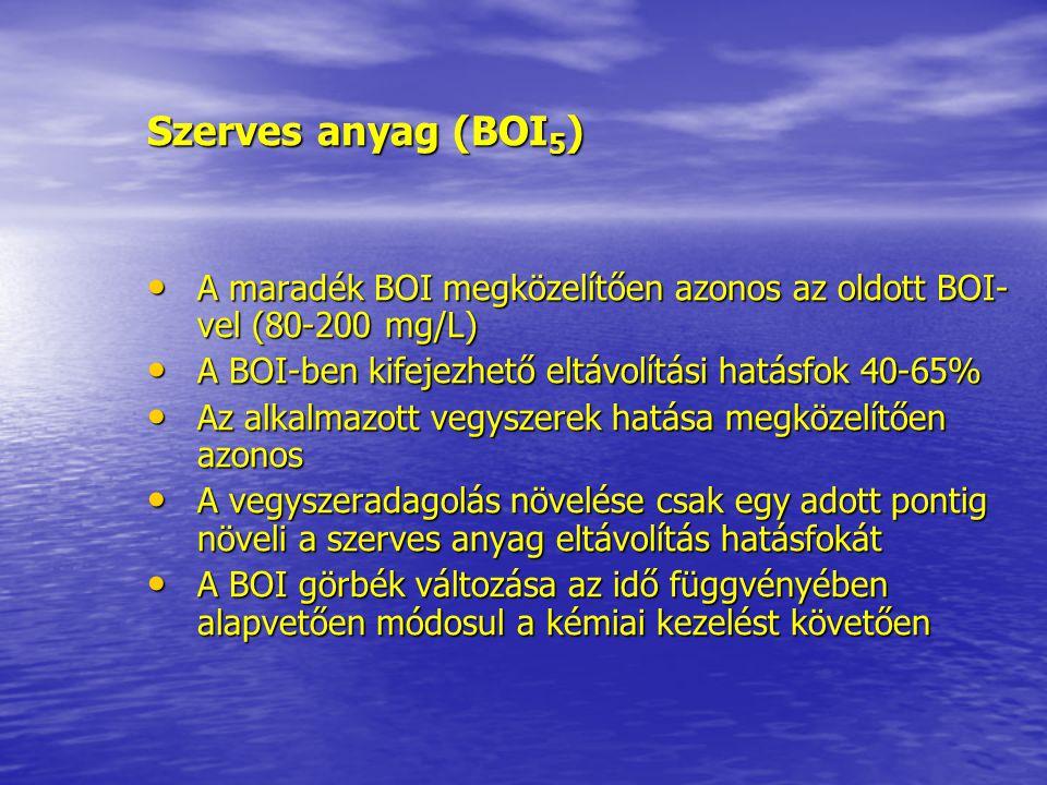 Szerves anyag (BOI 5 ) A maradék BOI megközelítően azonos az oldott BOI- vel (80-200 mg/L) A maradék BOI megközelítően azonos az oldott BOI- vel (80-2