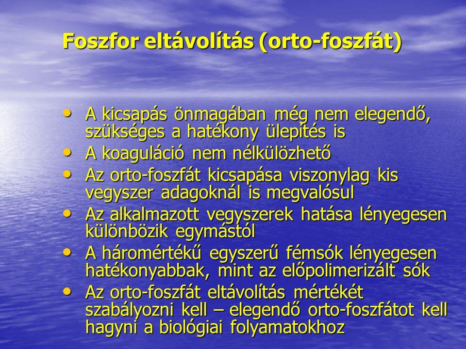 Foszfor eltávolítás (orto-foszfát) A kicsapás önmagában még nem elegendő, szükséges a hatékony ülepítés is A kicsapás önmagában még nem elegendő, szük