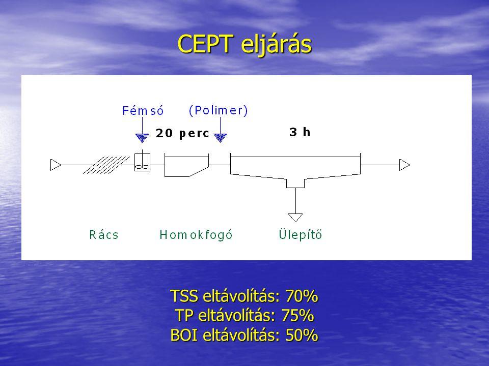 CEPT eljárás TSS eltávolítás: 70% TP eltávolítás: 75% BOI eltávolítás: 50%