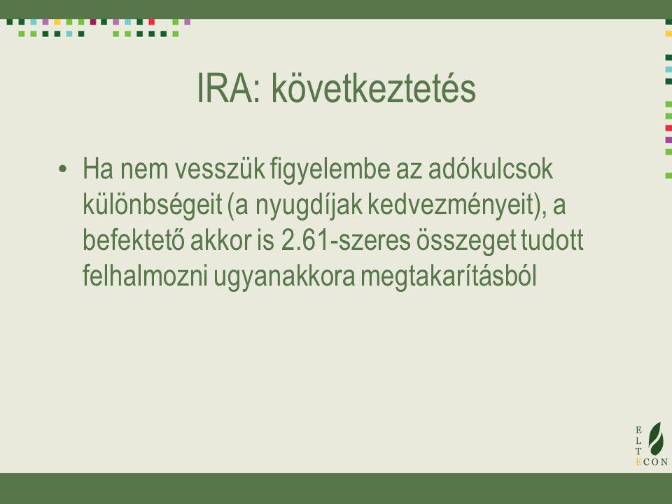 IRA: következtetés Ha nem vesszük figyelembe az adókulcsok különbségeit (a nyugdíjak kedvezményeit), a befektető akkor is 2.61-szeres összeget tudott felhalmozni ugyanakkora megtakarításból
