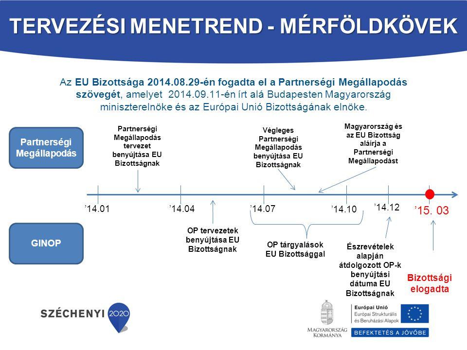 Új hazai tervezési keretek Operatív Programok - elfogadva Operatív Programok és forrásallokáció: Gazdaságfejlesztési és Innovációs OP (GINOP) Terület- és Településfejlesztési OP (TOP) Versenyképes Közép-Magyarország OP (VEKOP) Emberi Erőforrás Fejlesztési OP (EFOP) Rászoruló Személyeket Támogató Operatív Program (RSZTOP) Környezeti és Energiahatékonysági OP (KEHOP) Integrált Közlekedésfejlesztési OP (IKOP) Közigazgatás- és Közszolgáltatás-fejlesztési Operatív Program OP (KÖFOP) Vidékfejlesztési Program (VP) Magyar Halgazdálkodási OP (MAHOP)