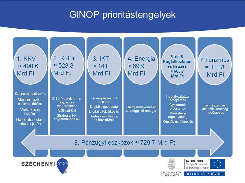 GINOP prioritástengelyek 8. Pénzügyi eszközök ≈ 729,7 Mrd Ft Kapacitásbővítés Modern üzleti infrastruktúra Vállalkozói kultúra Hálózatosodás, piacra j