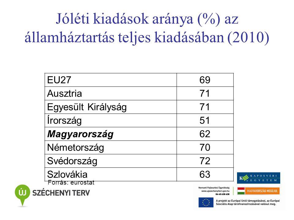 Jóléti kiadások aránya (%) az államháztartás teljes kiadásában (2010) EU2769 Ausztria71 Egyesült Királyság71 Írország51 Magyarország62 Németország70 Svédország72 Szlovákia63 Forrás: eurostat