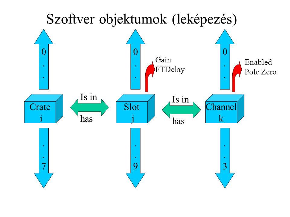 Crate i 0..0....7..7 Slot j 0..0....9..9 Channel k 0..0....3..3 Szoftver objektumok (leképezés) Enabled Pole Zero Gain FTDelay Is in has