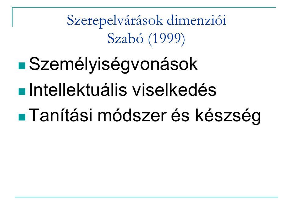 Szerepelvárások dimenziói Szabó (1999) Személyiségvonások Intellektuális viselkedés Tanítási módszer és készség