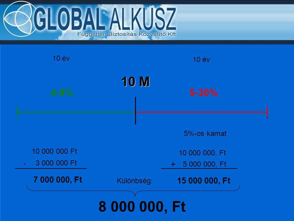 10 M 4-8% 7 000 000, Ft 3 000 000 Ft 10 000 000 Ft 5%-os kamat 10 000 000, Ft 5 000 000, Ft 15 000 000, Ft 5-30% Különbség: 8 000 000, Ft 10 év