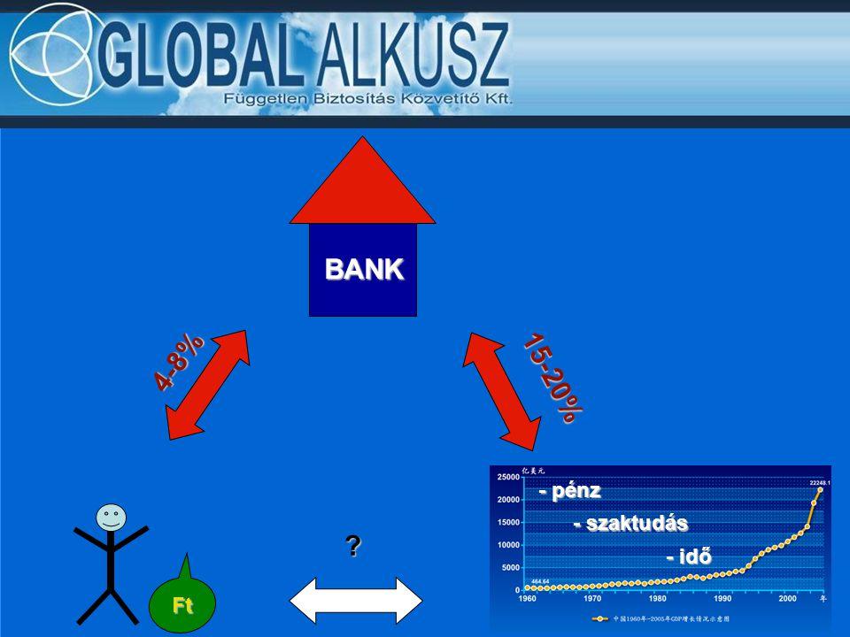 4-8% BANK 15-20% - pénz - szaktudás - idő Ft