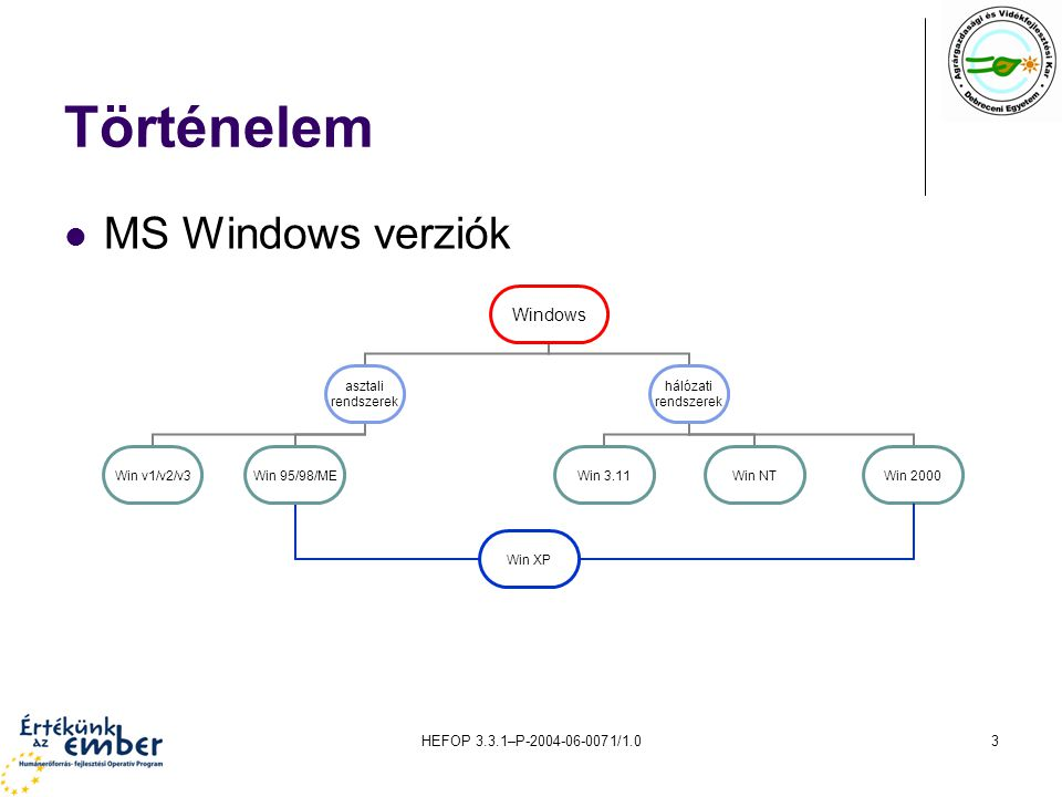 HEFOP 3.3.1–P-2004-06-0071/1.03 Történelem MS Windows verziók