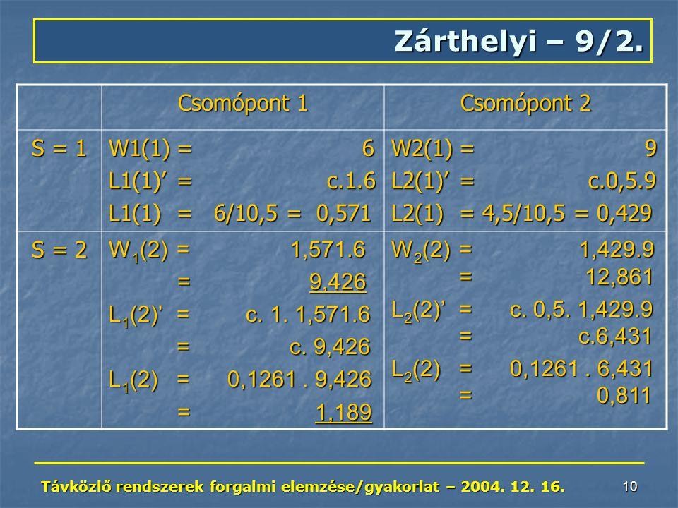 Távközlő rendszerek forgalmi elemzése/gyakorlat – 2004. 12. 16. 10 Zárthelyi – 9/2. Csomópont 1 Csomópont 2 S = 1 W1(1)= 6 L1(1)'= c.1.6 L1(1)= 6/10,5