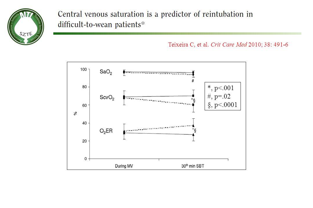 Teixeira C, et al. Crit Care Med 2010; 38: 491-6 *, p<.001 #, p=.02 §, p<.0001