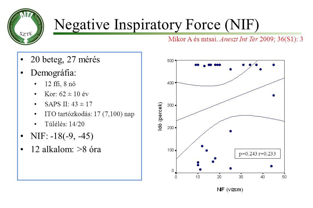 Negative Inspiratory Force (NIF) Molnár '99 20 beteg, 27 mérés Demográfia: 12 ffi, 8 nő Kor: 62 ± 10 év SAPS II: 43 ± 17 ITO tartózkodás: 17 (7,100) n