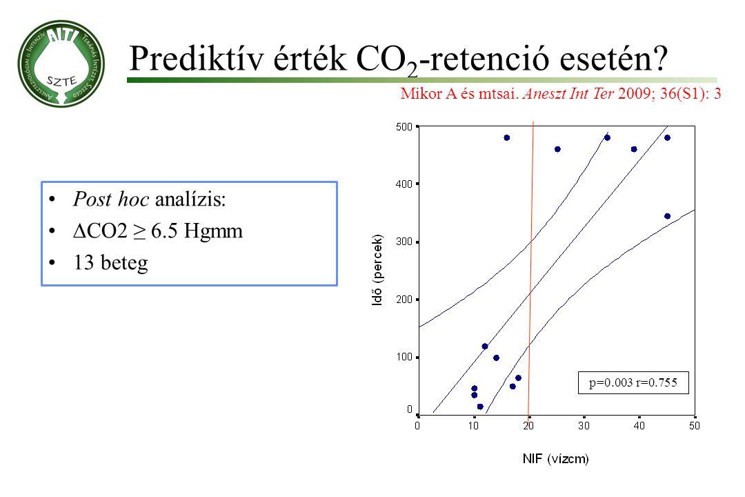 Prediktív érték CO 2 -retenció esetén? Molnár '99 Post hoc analízis: ∆CO2 ≥ 6.5 Hgmm 13 beteg Mikor A és mtsai. Aneszt Int Ter 2009; 36(S1): 3 p=0.003