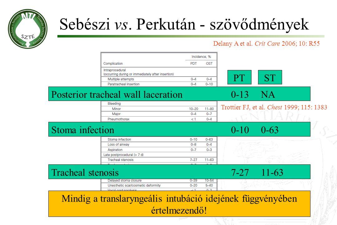 Sebészi vs. Perkután - szövődmények Molnár '99 Delany A et al. Crit Care 2006; 10: R55 Posterior tracheal wall laceration0-13NA Trottier FJ, et al. Ch
