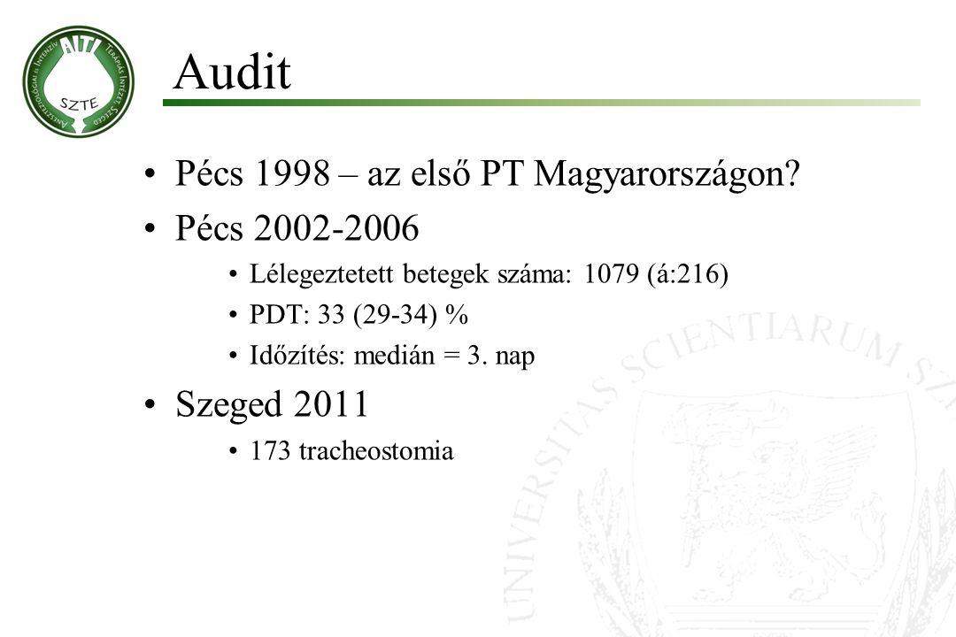 Pécs 1998 – az első PT Magyarországon? Pécs 2002-2006 Lélegeztetett betegek száma: 1079 (á:216) PDT: 33 (29-34) % Időzítés: medián = 3. nap Szeged 201