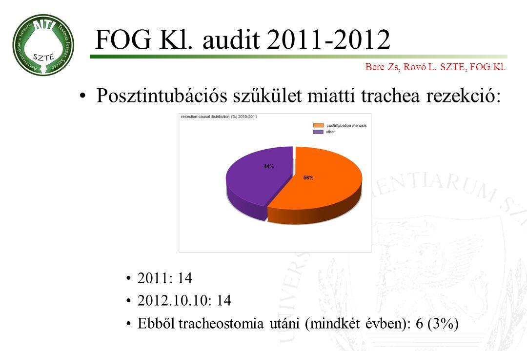 Posztintubációs szűkület miatti trachea rezekció: 2011: 14 2012.10.10: 14 Ebből tracheostomia utáni (mindkét évben): 6 (3%) FOG Kl. audit 2011-2012 Be