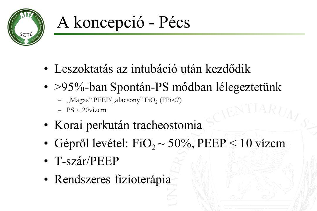 """A koncepció - Pécs Leszoktatás az intubáció után kezdődik >95%-ban Spontán-PS módban lélegeztetünk –""""Magas"""" PEEP/""""alacsony"""" FiO 2 (FPi<7) –PS < 20vízc"""