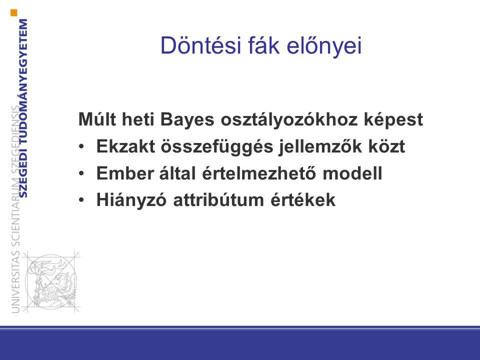 Döntési fák előnyei Múlt heti Bayes osztályozókhoz képest Ekzakt összefüggés jellemzők közt Ember által értelmezhető modell Hiányzó attribútum értékek
