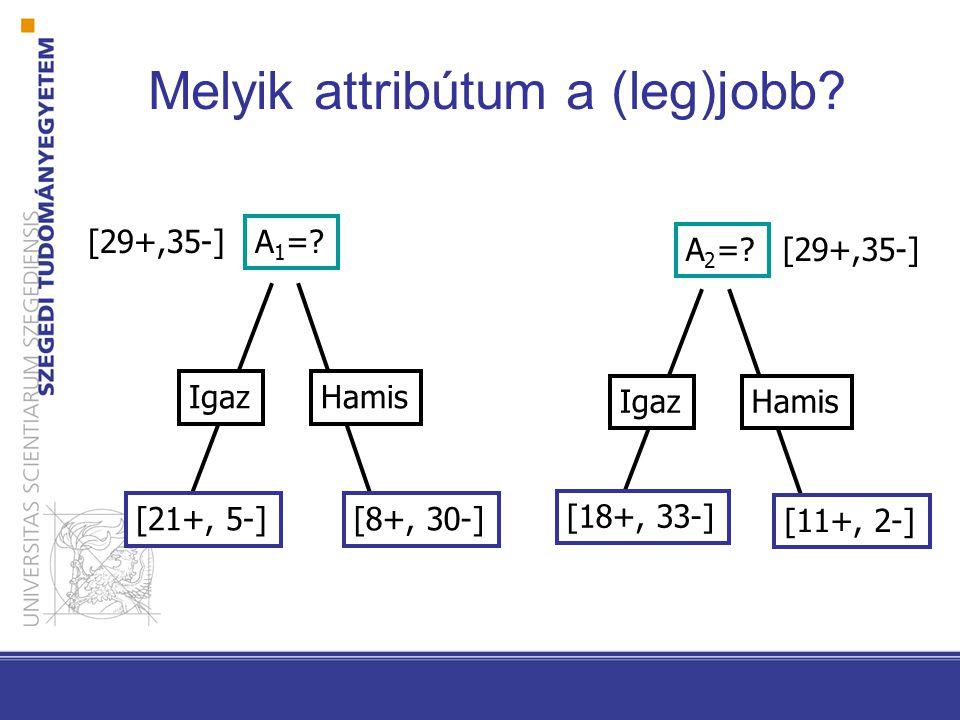 Melyik attribútum a (leg)jobb? A 1 =? IgazHamis [21+, 5-][8+, 30-] [29+,35-] A 2 =? IgazHamis [18+, 33-] [11+, 2-] [29+,35-]