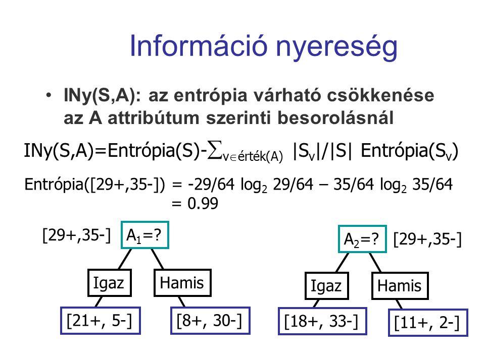 Információ nyereség INy(S,A): az entrópia várható csökkenése az A attribútum szerinti besorolásnál A 1 =? IgazHamis [21+, 5-][8+, 30-] [29+,35-] A 2 =