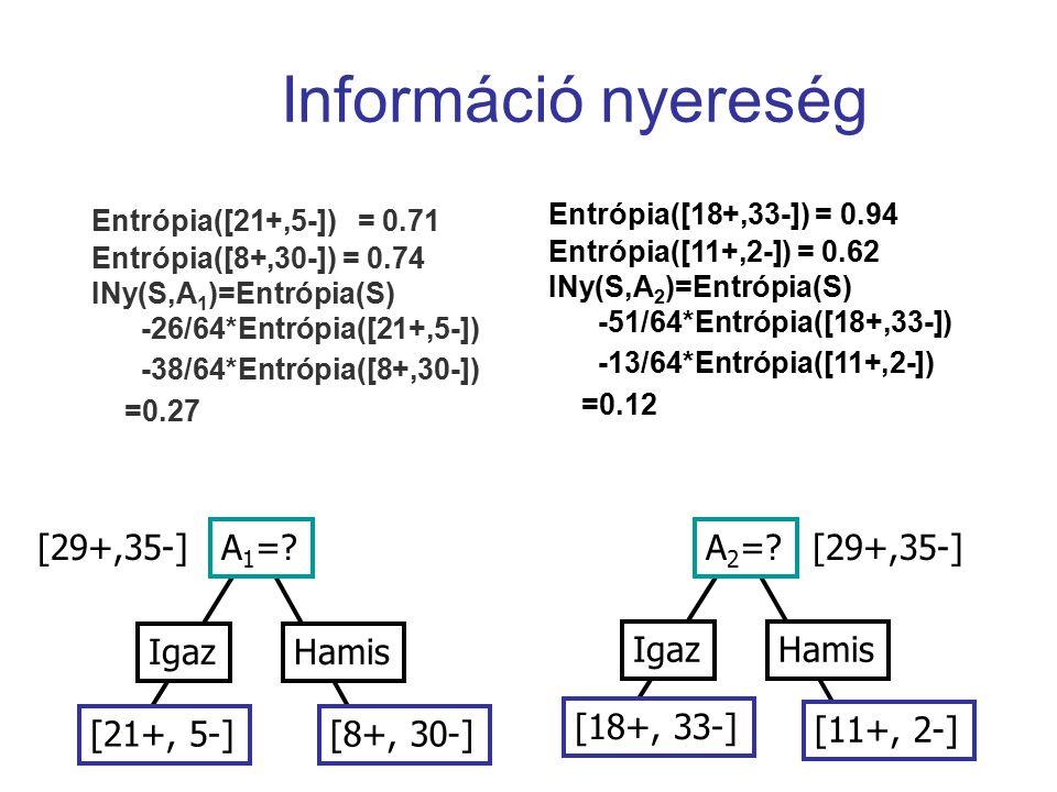 Információ nyereség A 1 =? IgazHamis [21+, 5-][8+, 30-] [29+,35-] Entrópia([21+,5-]) = 0.71 Entrópia([8+,30-]) = 0.74 INy(S,A 1 )=Entrópia(S) -26/64*E