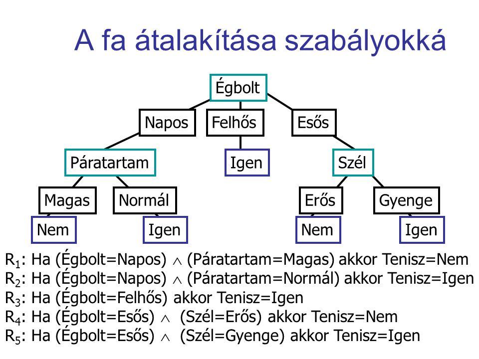 A fa átalakítása szabályokká Égbolt NaposFelhősEsős Páratartam MagasNormál Szél ErősGyenge NemIgen Nem R 1 : Ha (Égbolt=Napos)  (Páratartam=Magas) ak