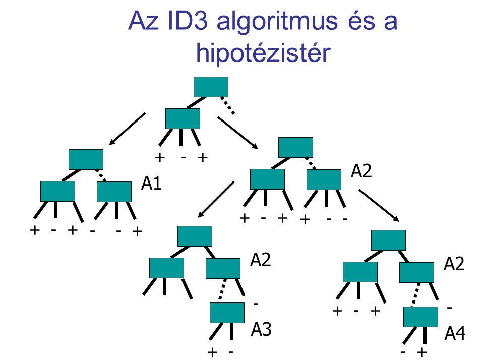 Az ID3 algoritmus és a hipotézistér + - + A1 - - + + - + A2 + - - + - + A2 - A4 + - A2 - A3 - +