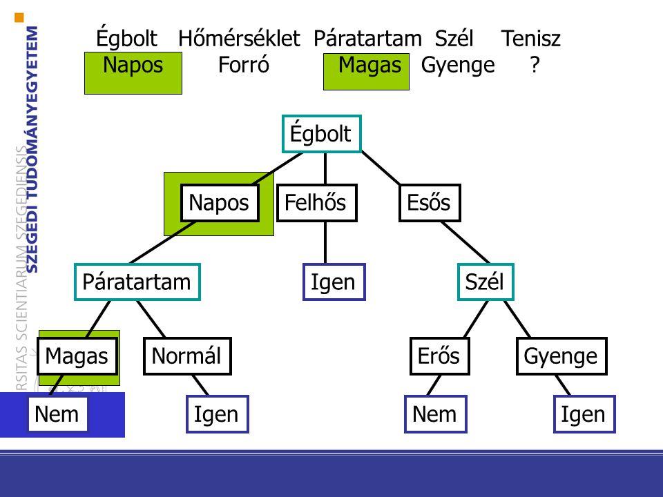 Túlillesztés (túltanulás) A h  H hipotézis túlilleszti a tanító halmazt, ha van olyan h'  H hipotézis: hiba tanító (h) < hiba tanító (h') és hiba X (h) > hiba X (h')