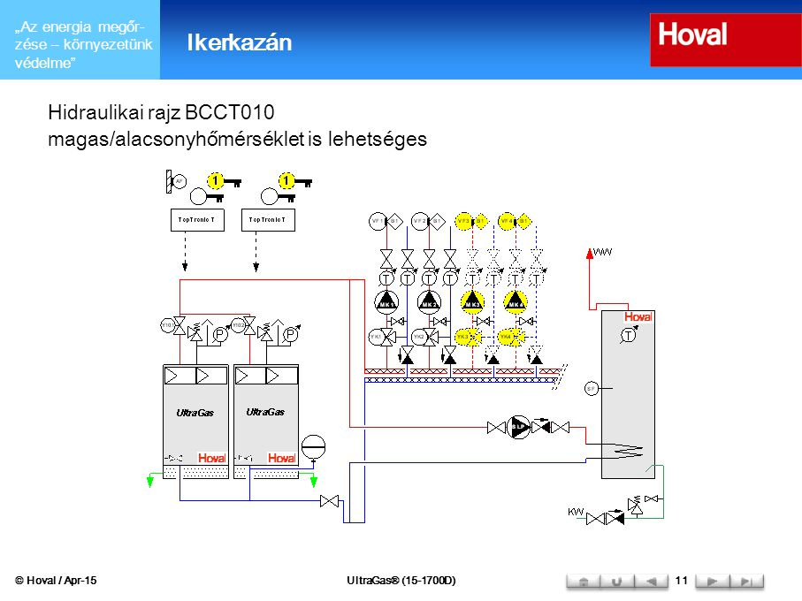 """""""Az energia megőr- zése – környezetünk védelme"""" Hidraulikai rajz BCCT010 magas/alacsonyhőmérséklet is lehetséges © Hoval / Apr-15UltraGas® (15-1700D)1"""