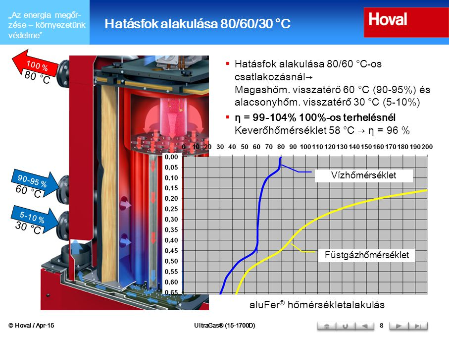 """""""Az energia megőr- zése – környezetünk védelme © Hoval / Apr-15UltraGas® (15-1700D)9 Hatásfok változás a modulálció függvényében 2x 50 % 1x 100 % Elkülönített visszatérő Közös visszatérő KÉK Hatásfok-emelkedés szétválasztott visszatérőnél, magashőmérsékletű visszatérő 60 °C (RL HT =90-95 %) és alacsonyhőmérsékletű visszatérő 30 °C (RL NT =5-10 %) PIROS Hatásfok-emelkedés 2 kazánból álló, 50%-os terheléű kaszkád kazánnál, 1 db, 100%-os terhelésű kazán helyett"""